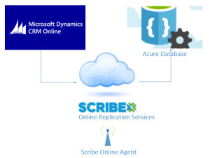 Scribe Online RS with Azure Database